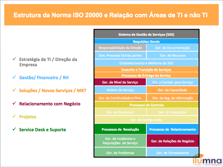 Consumidor de TI Area x Proc ISO20k