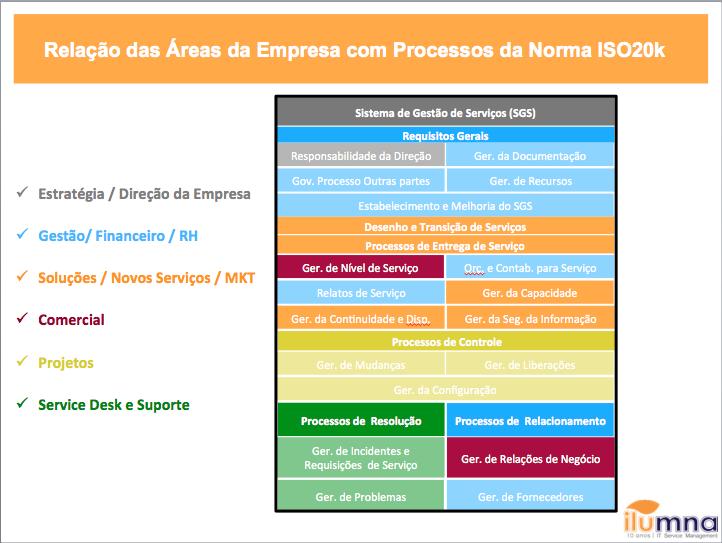 Fornecedor de TI Area x Proc ISO20k